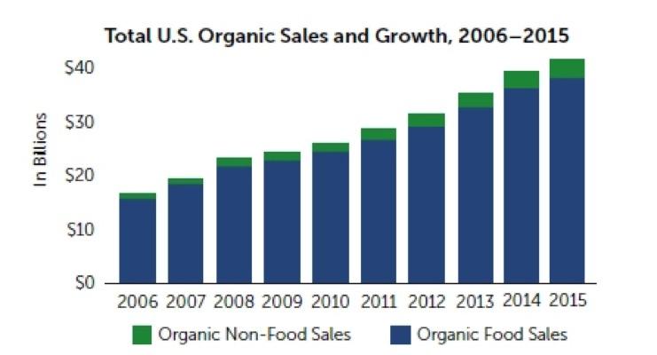 U.S. Organic Sales Grow To $43.3 Billion In 2015