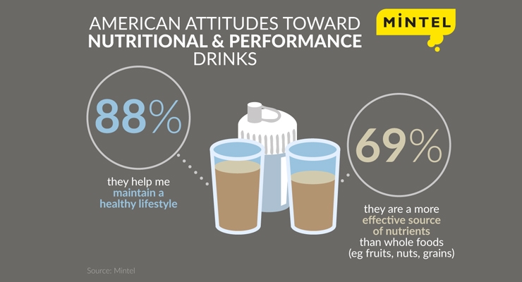 U.S. Consumers Swap Traditional Breakfast for Nutritional and Performance Drinks