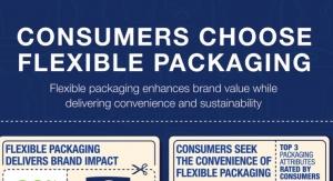 Consumers Choose Flexible Packaging