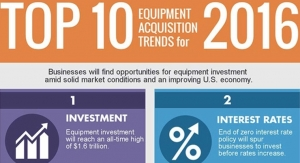 Top 10 Equipment Acquisition Trends for 2016