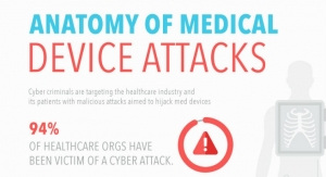 Anatomy of Medical Device Attacks