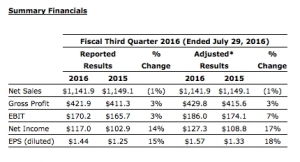 Valspar Reports Fiscal Third Quarter 2016 Results