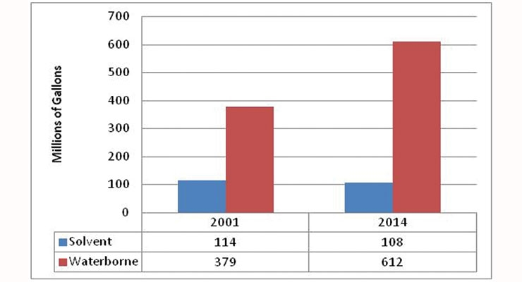 Figure 1: Annual Volume of Solvent-based vs. Waterborne Architectural Coatings in the United States, 2001 vs. 2014.