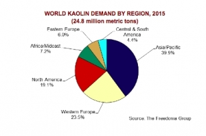 Global Demand for Kaolin to Reach 27.5 Million Metric Tons