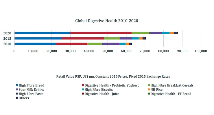 Fresh Opportunities for Digestive Health Products