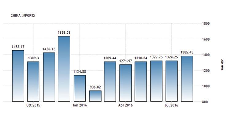 The  Chinese Economy:  Impact on the Chinese Coating Market