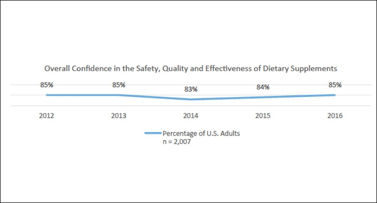 Over 170 Million Americans Take Dietary Supplements