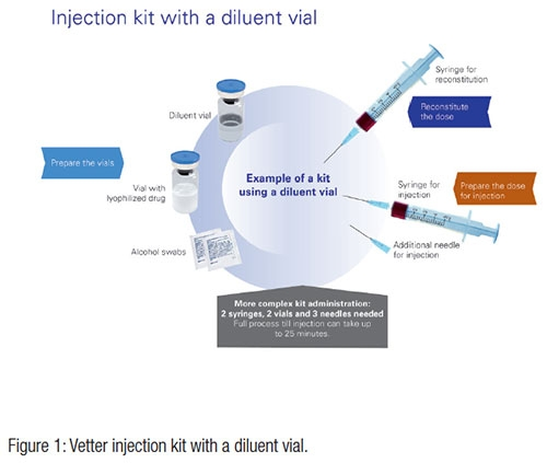 Developing a Lyophilized Drug Product? Don't Forget the Diluent