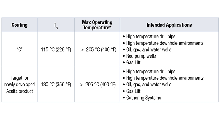 Table 1.  Comparison of FBE coating available in the marketplace (C) to newly developed product. *Coatings commercially available
