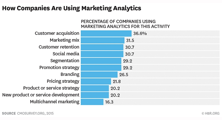 Marketing & Analytics