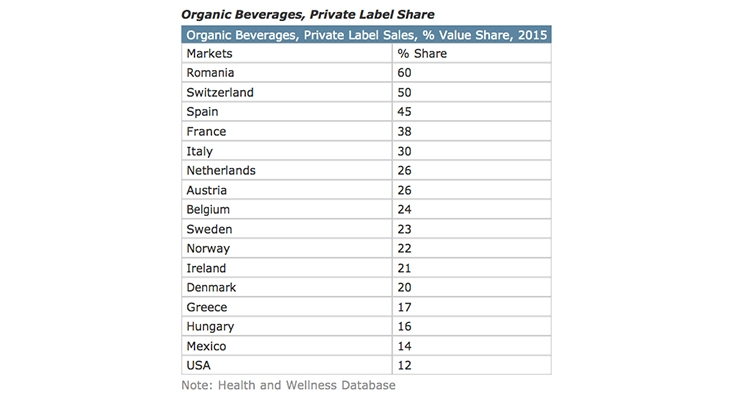 Private Label Healthy Beverages Fare Well