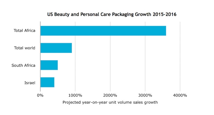 Small Pack Sizes See Growth in the U.S.