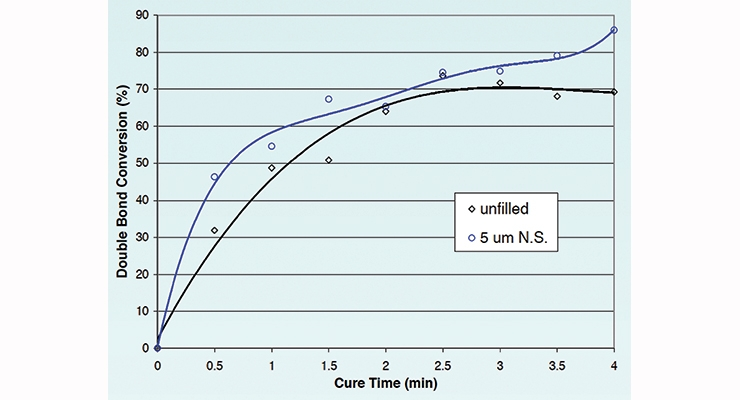 Figure 5b. Acrylate double bond conversion  as a function of cure time at 12% 5 µm N.S. in UV PUD spot oven curing.
