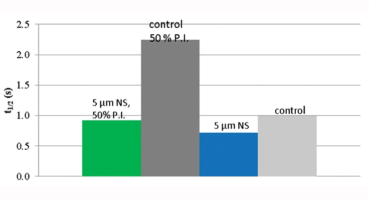 Figure 10. Time (sec) for 50 % of the C=C in the unmodified UV-cure PUD and 5 µm N.S. filled (12% by wt.) with standard photoinitiator and 50% reduction of the photoinitiator level.