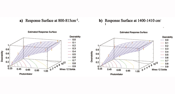 Figure 11. Response surface for DOE measurements at IR bands 810-815 cm-1 and 1400-1410 cm-1.