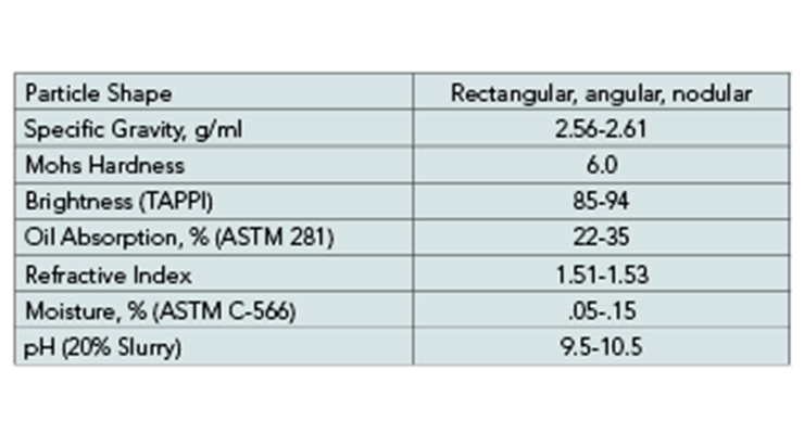 Table 1. Typical properties of nepheline syenite.