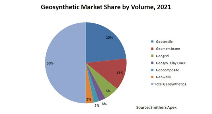 Steady Growth Prospects for Expanding Specialty Geosynthetics Segment