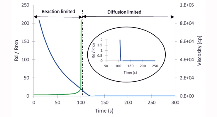 Figure 2. Ratio of the rate of diffusion to the rate of reaction for inter-molecular diffusion. Blue and green lines represent the ratio and viscosity profile respectively.