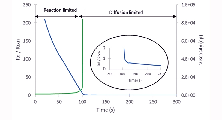 Figure 5. Ratio of the rate of diffusion to the rate of reaction for inter- and intra-molecular diffusion. Blue and green lines represent the ratio and viscosity profile respectively.