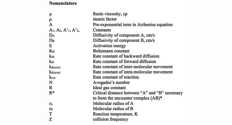 Impact of Mass Transfer Limitation of Polyurethane Reactions