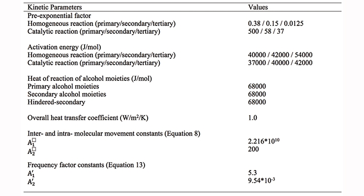 Table 4. Kinetic parameters used in the simulation code.