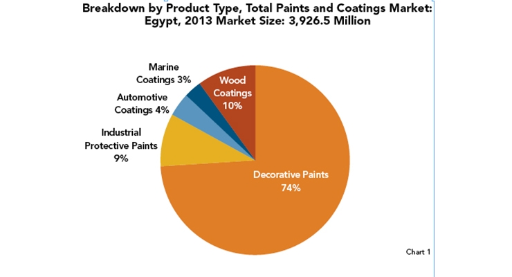 Egypt's Coatings Market on Recovery Path