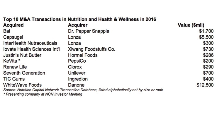 NCN Identifies Top Transactions in Nutrition, Health & Wellness Industry for 2016