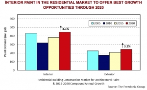 Demand for Interior Paint to Grow Nearly 3% Annually