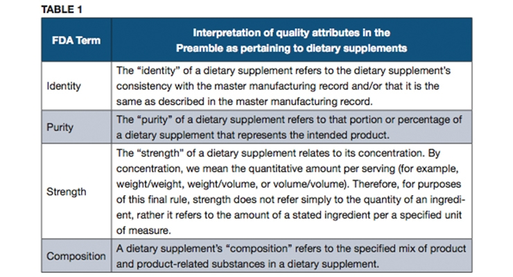 Establishing Specifications as Required by Dietary Supplement cGMPs