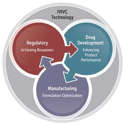 Figure 1. The role of IVIVC becomes more evident as an important tool in drug development to enhance product and process understanding with the ultimate goal of ensuring consistent performance throughout the product's life cycle. IVIVC studies are encouraged. – US FDA