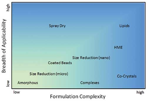 Figure 1: Breadth of applicability vs. formulation complexity for solubility enhancement technologies