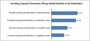 CMOs Hiring Constraints:  Cell Therapy Manufacturing Expecting Future Challenges