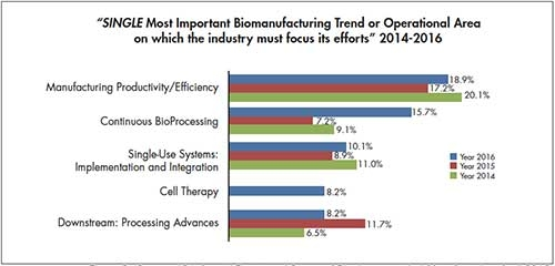 Figure 2. (Source: 13th Annual Report and Survey of Biopharmaceutical Manufacturing, April 2016)