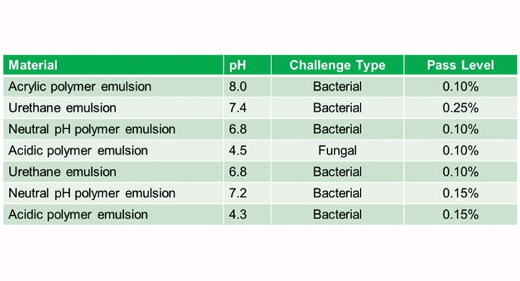 Table 1. Summary results for Formulation #1, EU H208 trigger concentration 0.25%.