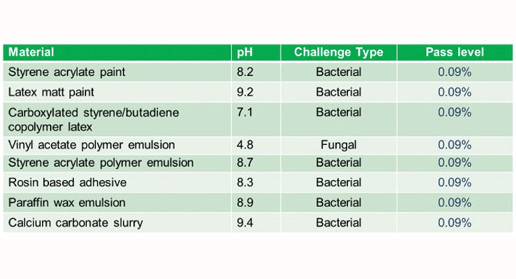 Table 2. Summary results for Formulation #2, EU H208 trigger concentration 0.09%.