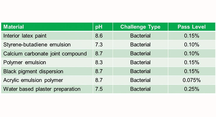 Table 3. Summary results for Formulation #3, EU H208 trigger concentration 0.25%.
