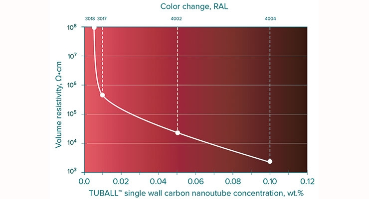 Figure 2. Adjusted resistivity level and color change in epoxy resin depending on the loading of TUBALL™, a single wall carbon nanotube additive.