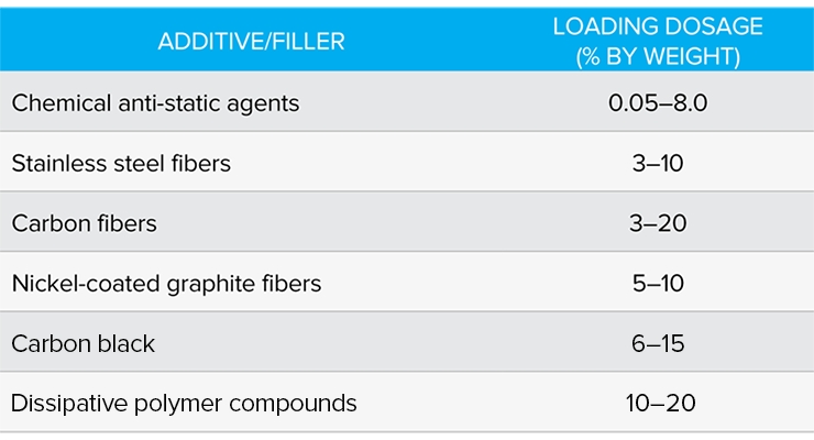 Table 1. Comparison of the required loading levels of various conductive additives.