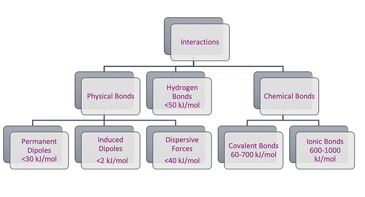 Figure 3. Typical range of energy content of one mole (6.0231 x 1023) associated with different types of chemical and physical bonds.4