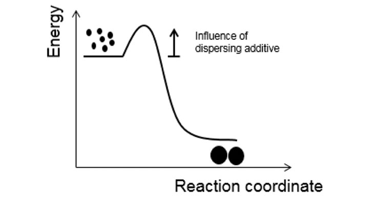 Figure 4. Stability of pigment dispersions.