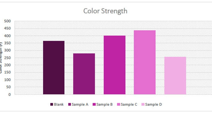 Figure 10. Color strength values for violet-titanium dioxide formulations.