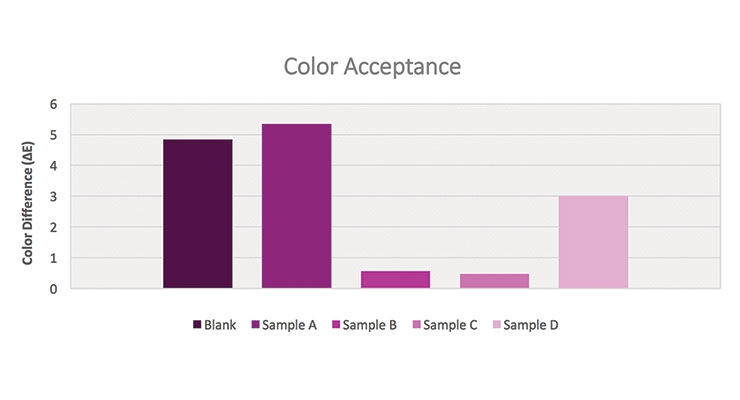 Figure 11. Color acceptance values for violet-titanium dioxide formulations.