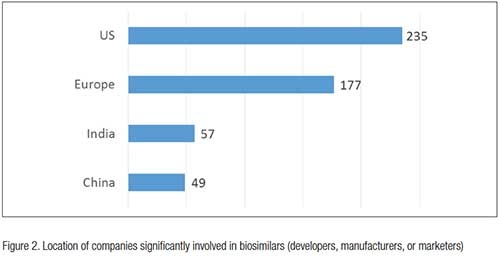 CMOs & Biosimilars Mfg. in the U.S.