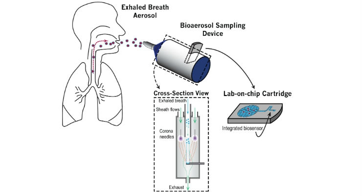 Simply Breathe into a Bottle for New Flu Test