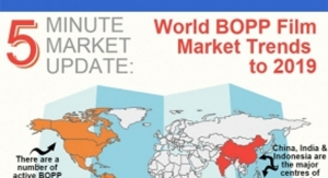 World BOPP Film Market Trends to 2019