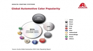 Axalta Coating Systems Global Color Popularity