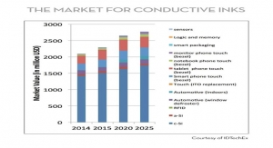 The Market for Conductive Inks