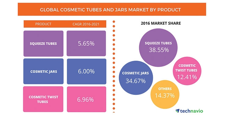 The global market for cosmetic tubes and jars is on the rise.