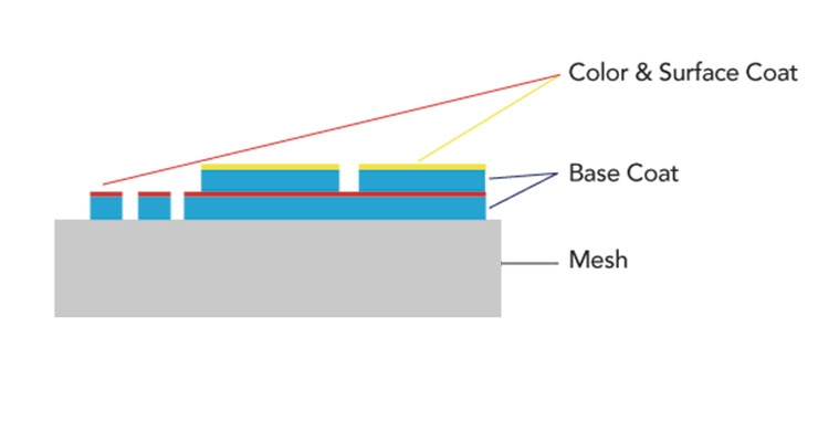 Figure 1. Schematic cross section of a haptic coating system on sandwich mesh.
