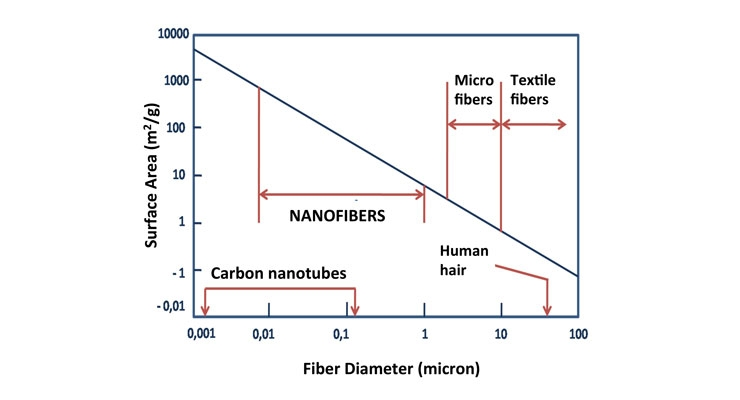Nanofiber Electrospinning Proves a Success